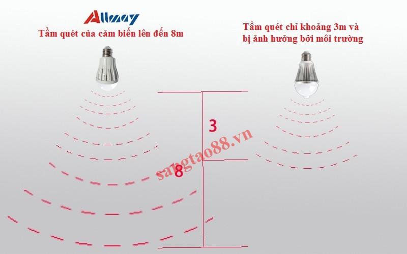 Bóng Led Allmay 4W cảm biến vi sóng Radar