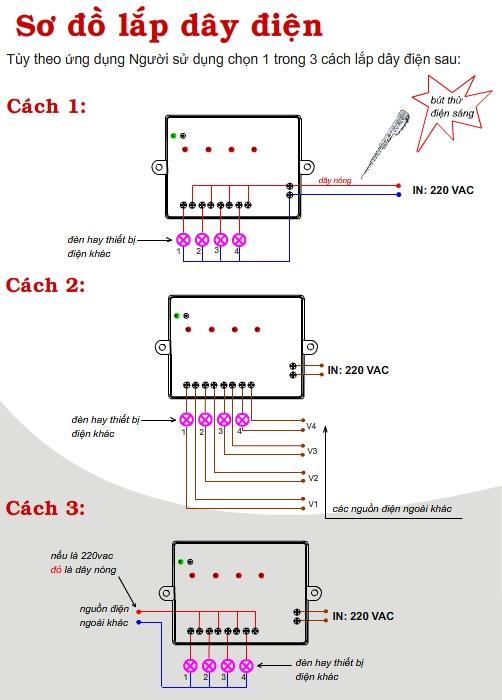 Hộp điều khiển từ xa 4 kênh Radio 220V